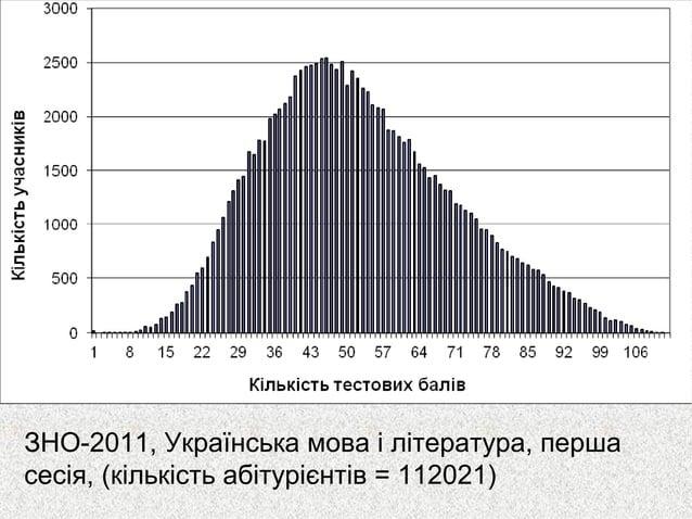 ЗНО-2011, Українська мова і література, першасесія, (кількість абітурієнтів = 112021)