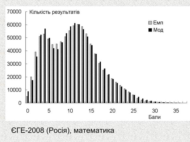 ЄГЕ-2008 (Росія), математика