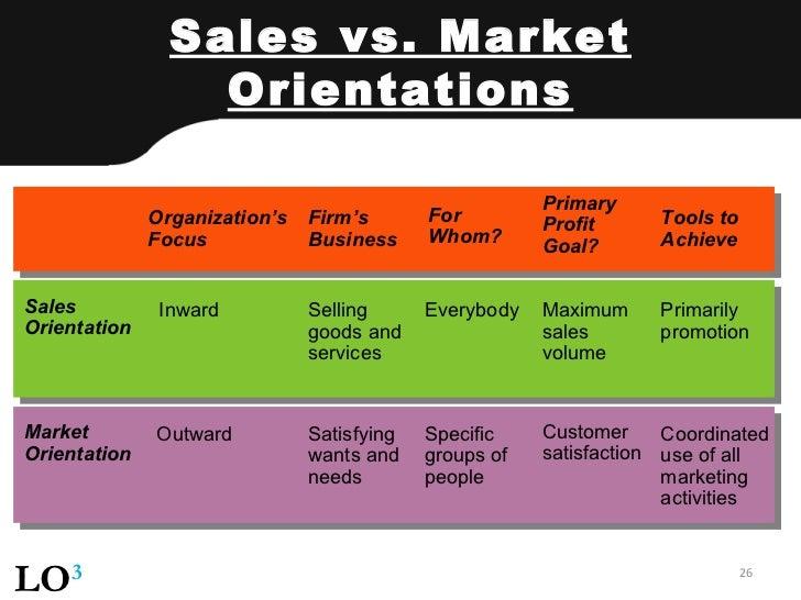 benefits of market orientation Keywords: market orientation, higher education, markor scale, mktor scale,   the benefits of applying market orientation in university settings include.