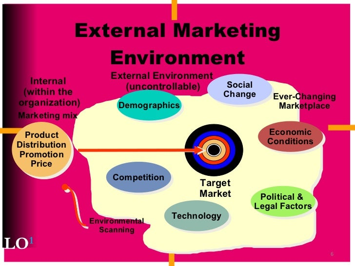 uncontrollable environmental factors Exhibit 21 external environment (uncontrollable by management) brget market environmental i effect of uncontrollable factors in the external environment on the.
