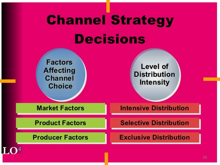 """factors of channel intensity decisions """"the effect of marketing mix and customer perception  """"the effect of marketing mix and customer perception on brand  25 distribution intensity channel."""