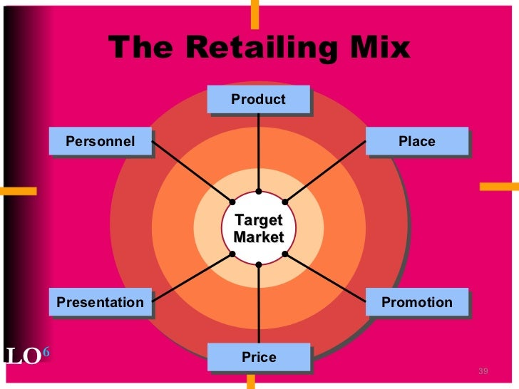 ferrari marketing mix 4 p s Final project of 4 p's 1 the following diagram is helpful in determining the main ingredients of the four ps in a marketing mix placement and ferrari for.