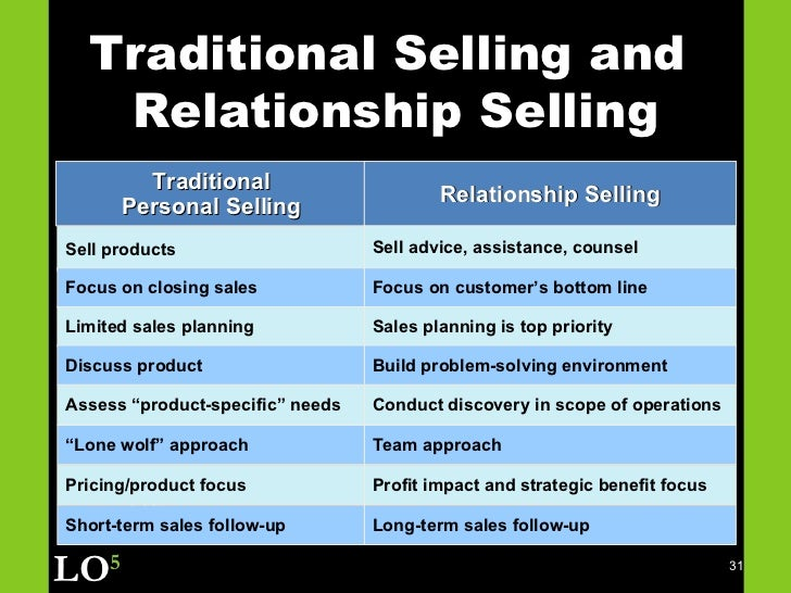 and relationship selling