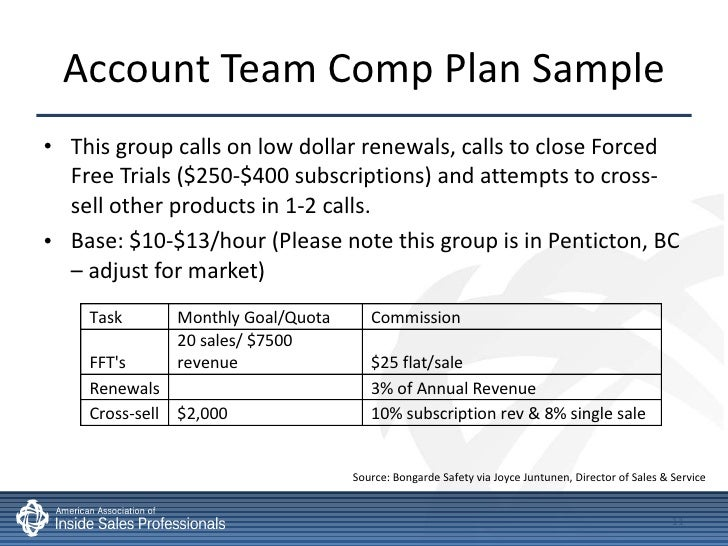 sales team structure template - inside sales compensation incentives best practices