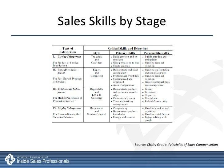 Inside sales compensation incentives best practices Best practices sales incentive plan design