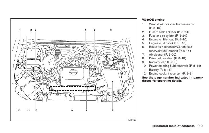 2011 Nissan Frontier Engine Diagram Wiring Diagram Portal
