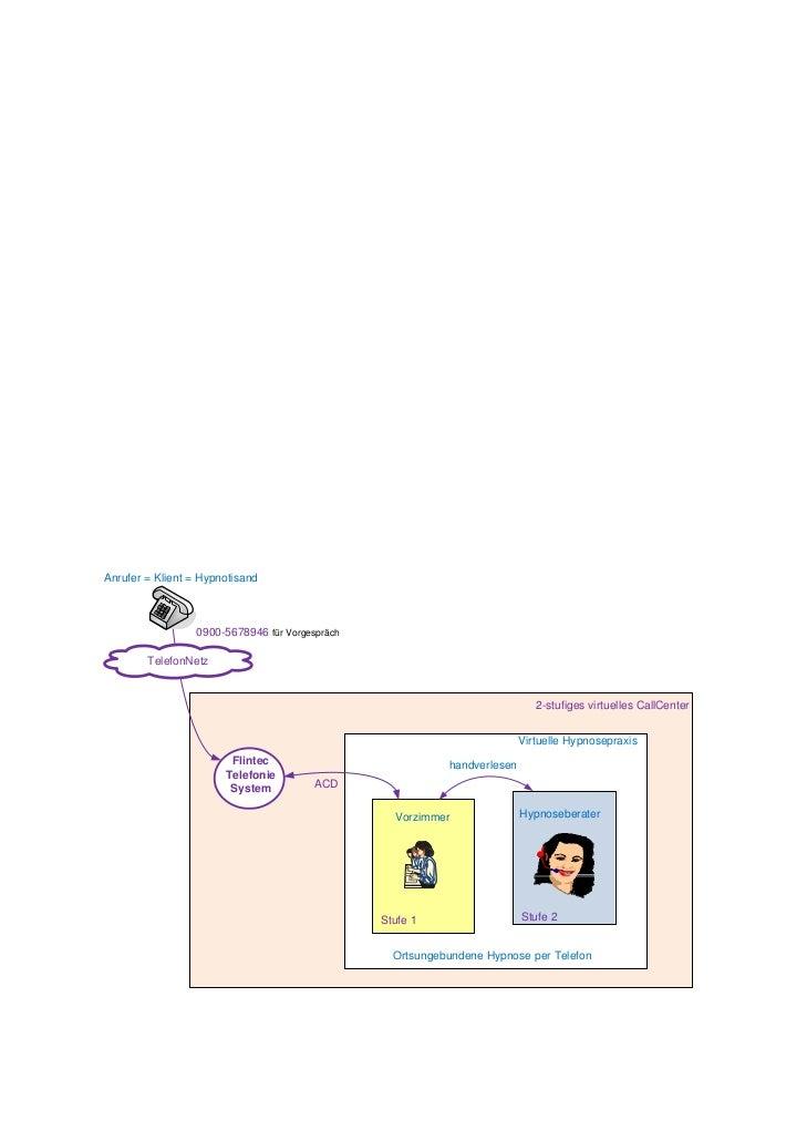 Anrufer = Klient = Hypnotisand                 0900-5678946 für Vorgespräch        TelefonNetz                            ...