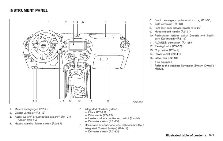 2011 nissan juke service manual how to and user guide instructions u2022 rh taxibermuda co nissan juke owners manual 2015 2015 juke owner's manual