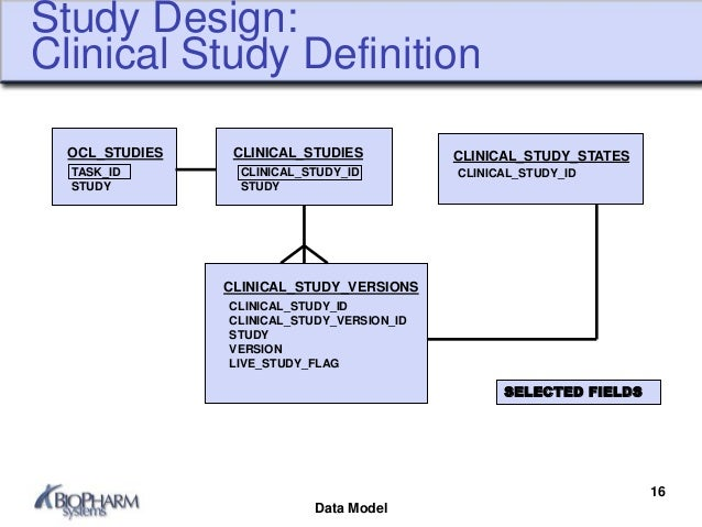 Introduction to Oracle Clinical Data Model