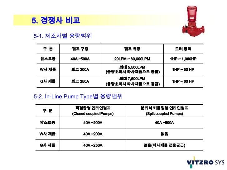 5. 경쟁사 비교5-1. 제조사별 용량범위   구 분      펌프 구경                        펌프 유량                       모터 동력  암스트롱     40A ~500A     ...