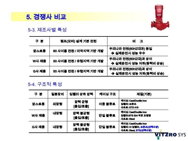 5. 경쟁사 비교5-3. 제조사별 특성  구 분       펌프(모터) 설계 기본 전원                     비      고                                  우리나라 전원(60H...