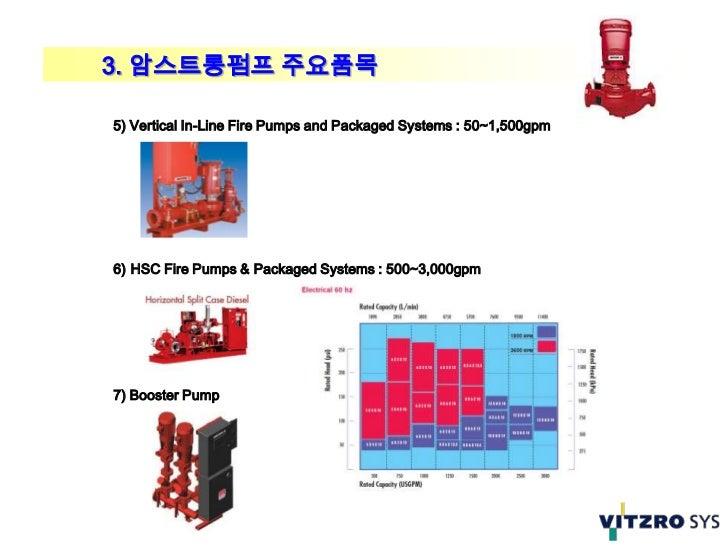 3. 암스트롱펌프 주요품목5) Vertical In-Line Fire Pumps and Packaged Systems : 50~1,500gpm6) HSC Fire Pumps & Packaged Systems : 500~...
