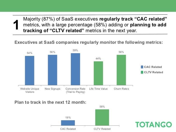 2011 SaaS Metrics Survey Results