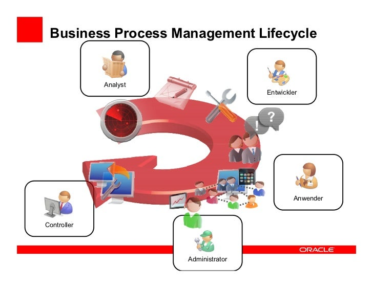 Business Process Management Lifecycle             Analyst                                       Entwickler                ...