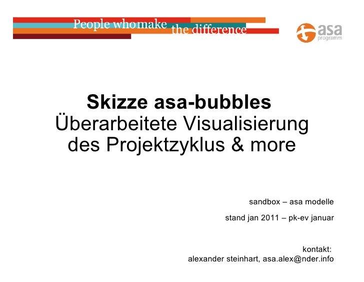 Skizze asa-bubbles  Überarbeitete Visualisierung des Projektzyklus & more sandbox – asa modelle stand jan 2011 – pk-ev...