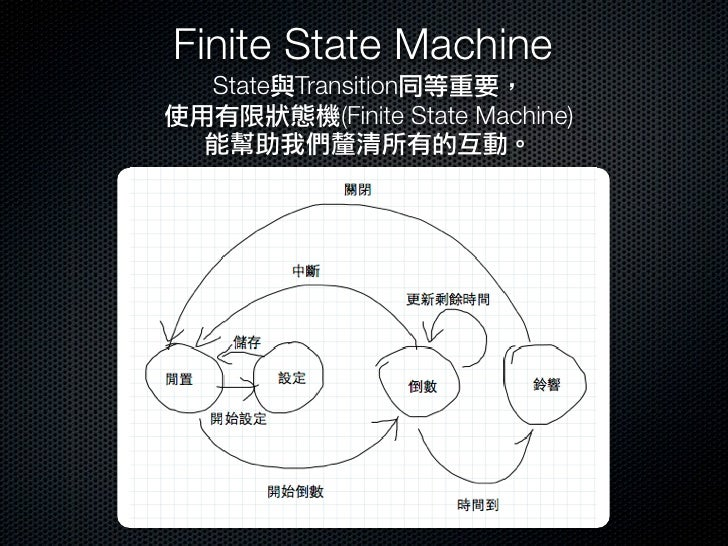Combine wireframes, states and transitions     wireframe state                  transitionReference: Sketching User Experi...