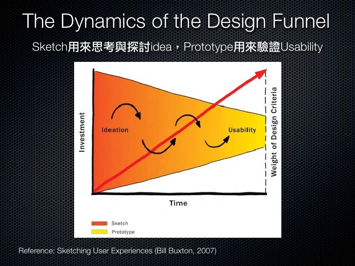 The Sketch to Prototype ContinuumReference: Sketching User Experiences (Bill Buxton, 2007)