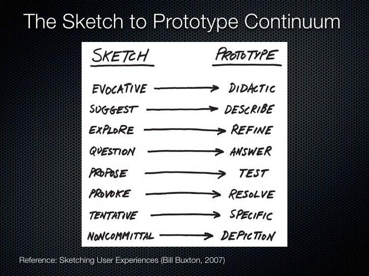 From Sketching to Prototyping           Sketching                                           Prototyping     Design as Bran...