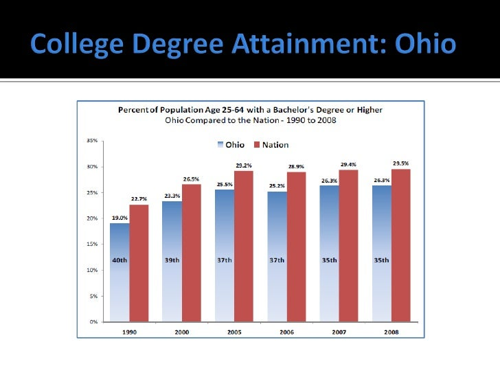 Education Ohio Higher And In Equal Opportunity To Access