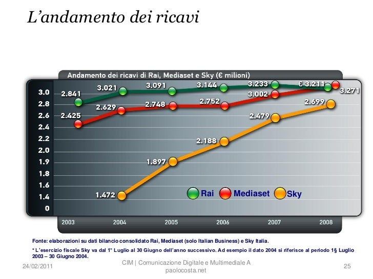 L'andamento dei ricavi                                                                          Rai           Mediaset    ...