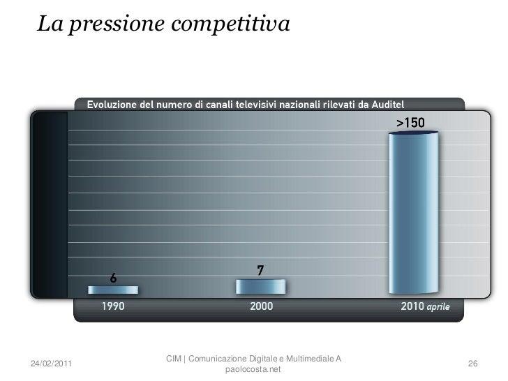La pressione competitiva             CIM | Comunicazione Digitale e Multimediale A24/02/2011                              ...