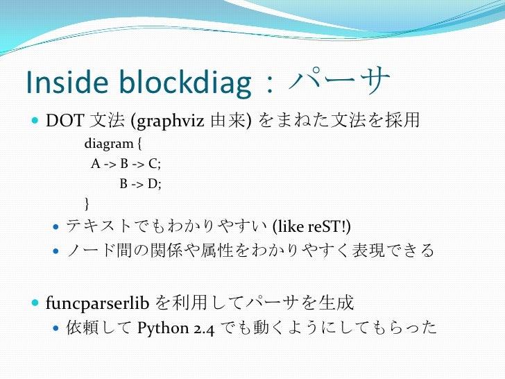 Inside blockdiag:パーサ<br />DOT 文法 (graphviz由来) をまねた文法を採用<br />diagram {<br />  A -> B -> C;<br />          B -> D;<br />}<b...