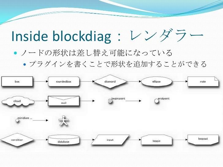Inside blockdiag:レンダラー<br />ノードの形状は差し替え可能になっている<br />プラグインを書くことで形状を追加することができる<br />
