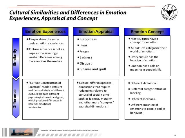 different cultures and emotions The science behind color and emotion color resonates with people in different ways we all have a favorite color or color that we use more during specific periods of life.