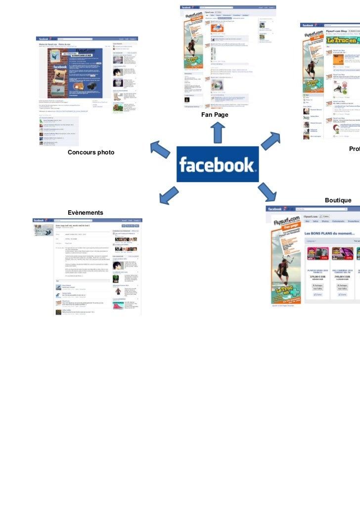 V. Le futur du social commercePartenariats                                                 Multiplication              Exc...