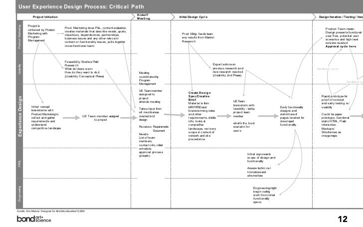 User Experience Design Process: Critical Path                                                                             ...