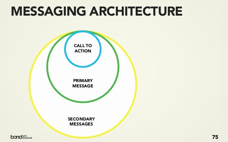 MESSAGING ARCHITECTURE         CALL TO         ACTION    What next?        PRIMARY        What?        MESSAGE            ...