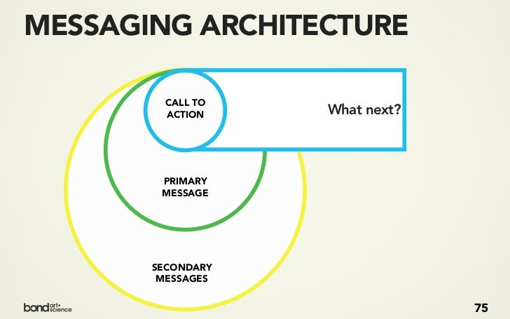 EXERCISE 3A:MESSAGING ARCHITECTUREBased on your understanding of business goals and user needs, whatshould Cisco say about...