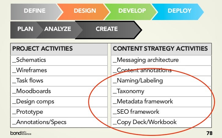 COPY DECK /WORKBOOK              _ Content strategists aren't                necessarily copywriters —                any ...