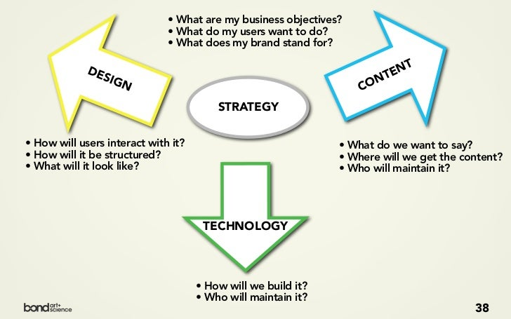 THE CONTENT STRATEGY PROCESS PLAN   ANALYZE                          39