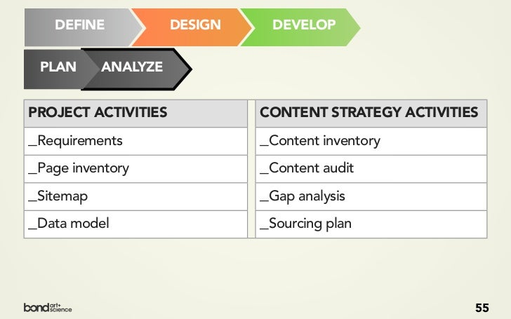 CONTENT INVENTORYWHAT CONTENT DO YOU HAVE?Look at (all) the pages of the siteMake choices about what content to evaluate:_...