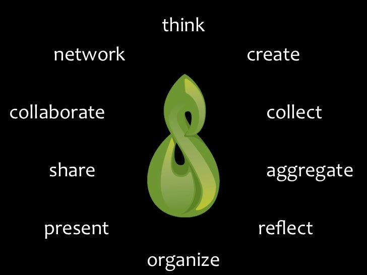 think     network              createcollaborate                 collect    share                   aggregate   present   ...