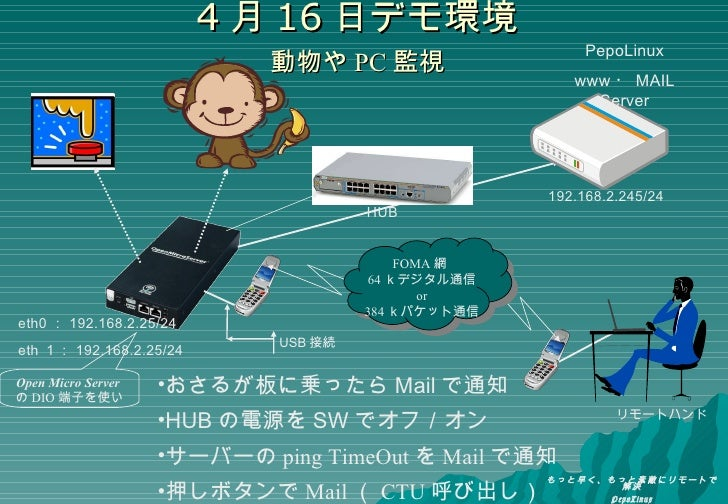 4 月 16 日デモ環境 動物や PC 監視 リモートハンド USB 接続 <ul><li>おさるが板に乗ったら Mail で通知 </li></ul><ul><li>HUB の電源を SW でオフ/オン </li></ul><ul><li>サ...