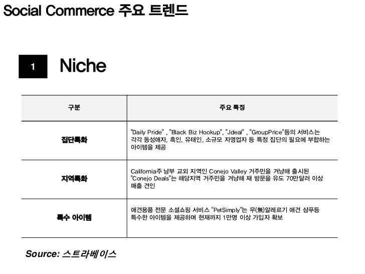 Social Commerce 주요 트렌드   2    M&A          구분                                   주요 특징                    카테고리 확장을 위한 전문 서...