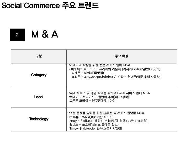 Social Commerce 주요 트렌드   3    Win-Win         구분                               주요 특징                  SK컴즈 티켓몬스터와 제휴 3,30...