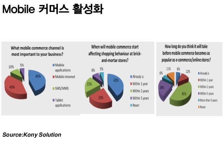 Mobile 결제 활성화 Source:Kony Solution