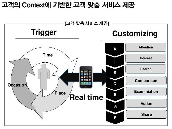 고객의 구매 프로세스에서 모바일Source: A GS1 Mobile Com White Paper