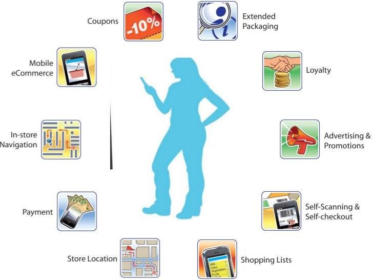 모바일 커머스 트래픽Source: Internet Retailer