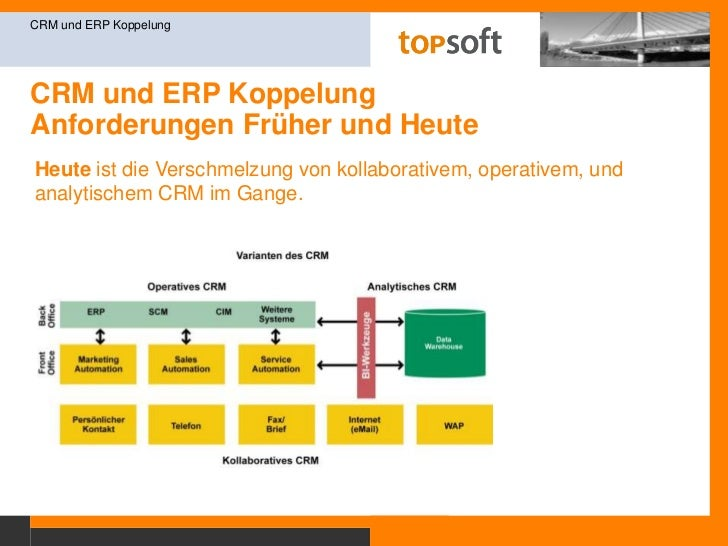 CRM und ERP KoppelungAnforderungen Früher und Heute<br />CRM und ERP Koppelung<br />Die Anforderungen an ein heutiges CRM ...