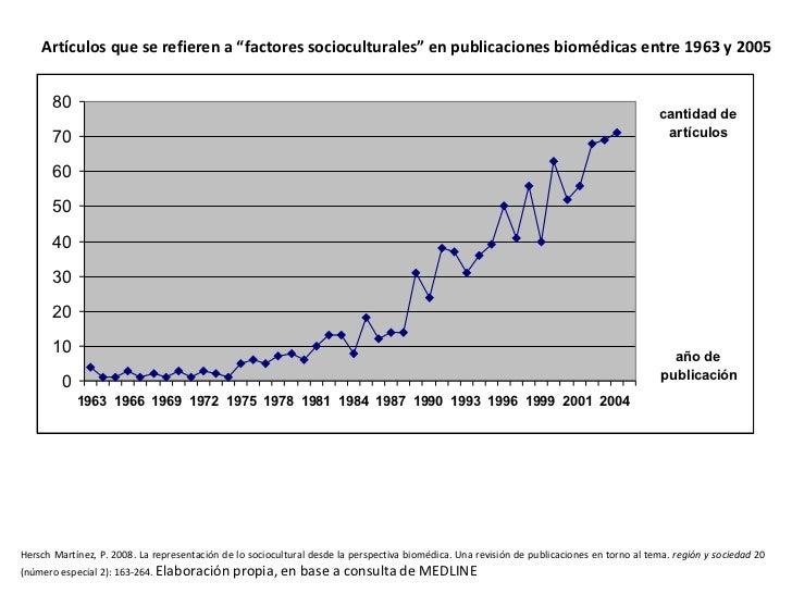 """Artículos que se refieren a """"factores socioculturales"""" en publicaciones biomédicas entre 1963 y 2005   Hersch Martínez, P...."""
