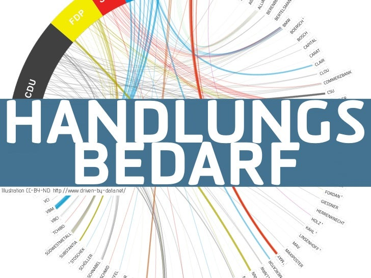 HANDLUNGS  BEDARFIllustration CC-BY-ND: h p://   .driven-by-data.net/