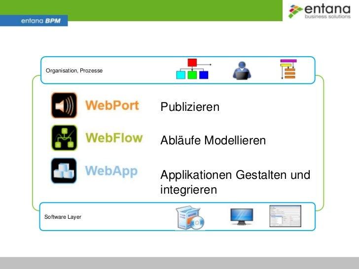 Markt, Kunden<br />Organisation, Prozesse<br />Checklisten,<br />e-mails,<br />Anpassungen,<br />etc.<br />Software Suiten...
