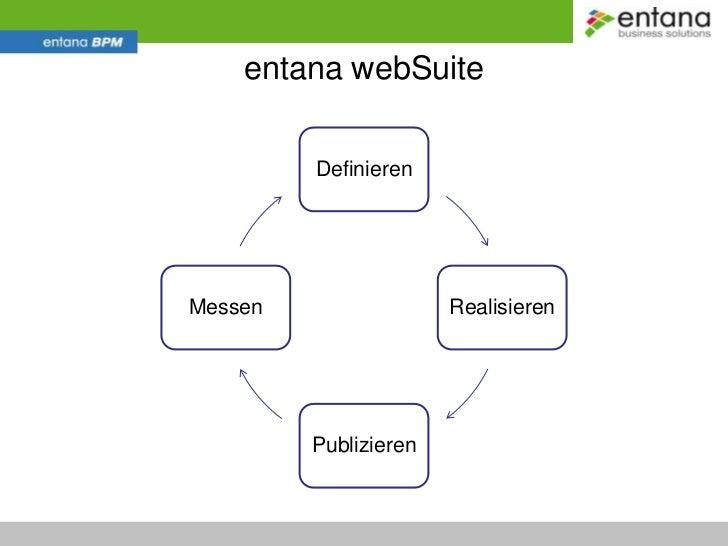 Markt, Kunden<br />entana webSuite<br />Organisation, Prozesse<br />Software Suiten, Infrastruktur<br />