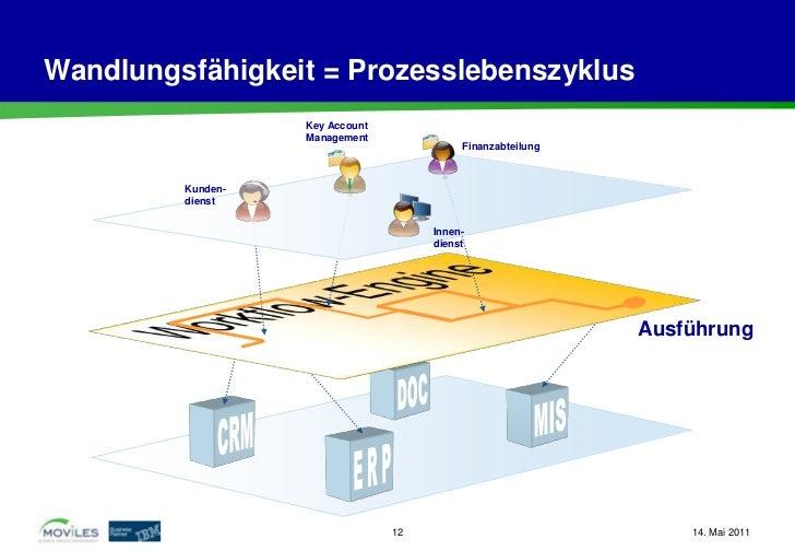 Wandlungsfähigkeit = Prozesslebenszyklus                   Key Account                   Management                       ...
