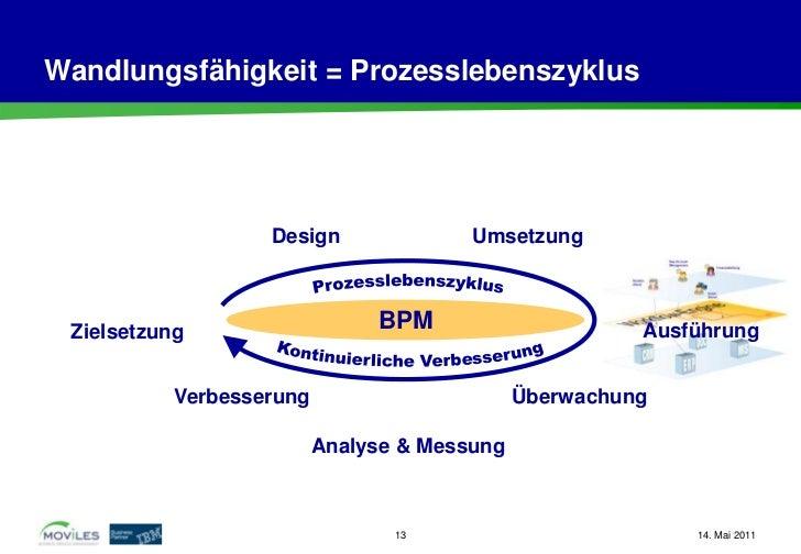 Wandlungsfähigkeit = Prozesslebenszyklus                   Design               Umsetzung Zielsetzung                   BP...