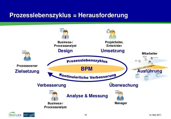 Prozesslebenszyklus = Herausforderung                         Business-/            Projektleiter,                       P...